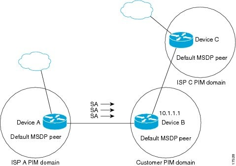 IP Multicast: PIM Configuration Guide, Cisco IOS Release