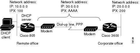 Cisco 805 Router Software Configuration Guide