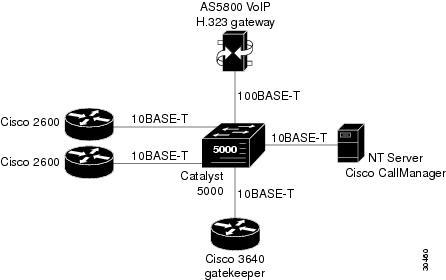 H.323 Configuration Guide, Cisco IOS Release 15M&T