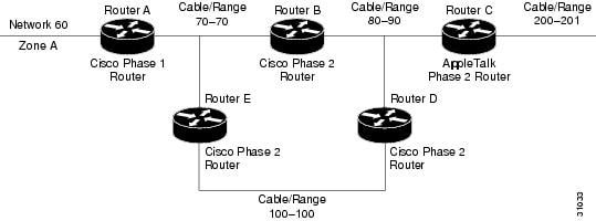 Cisco IOS AppleTalk and Novell IPX Configuration Guide