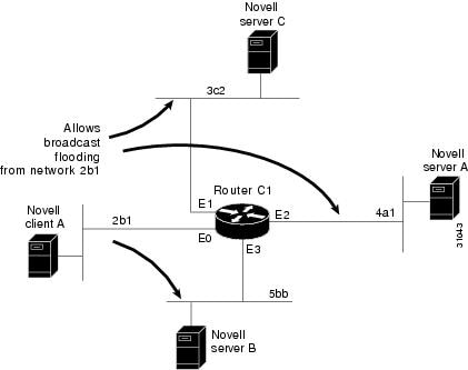 Novell IPX Configuration Guide, Cisco IOS Release 15SY