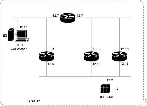 DECnet Configuration Guide, Cisco IOS Release 15.0S
