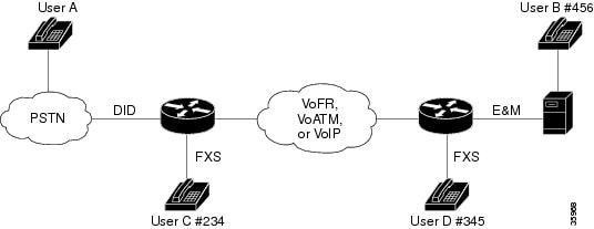 Cisco IOS Voice Troubleshooting and Monitoring Guide