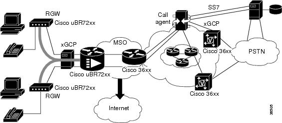 MGCP Configuration Guide, Cisco IOS Release 15M&T