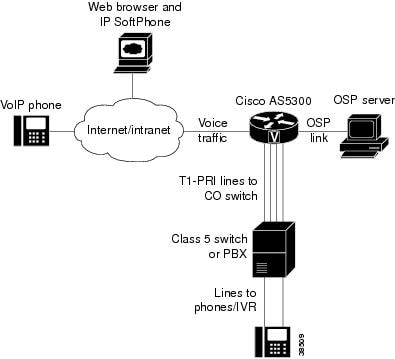Cisco IOS Voice, Video, and Fax Configuration Guide
