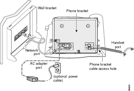 Installing the Wall Mount Kit for the Cisco IP Phone 7900
