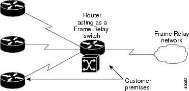 Cisco IOS Wide-Area Networking Configuration Guide