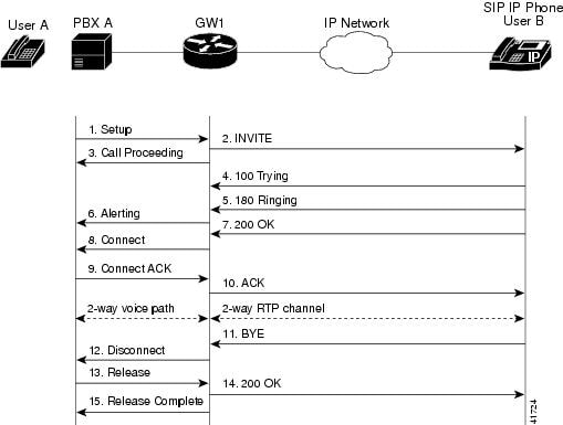 sip call flow diagram nissan 350z wiring cisco ip administrator guide version 7 5 flows figure b 1 successful setup and disconnect