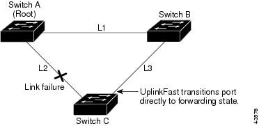 Catalyst 3560 Switch Software Configuration Guide, Release