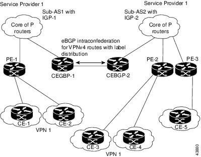 Cisco IOS XR Virtual Private Network Configuration Guide