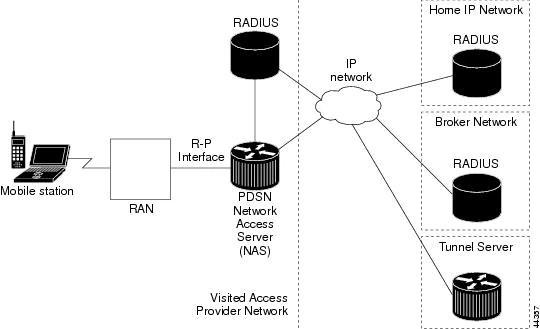 Cisco Packet Data Serving Node (PDSN) Release 4.0 for