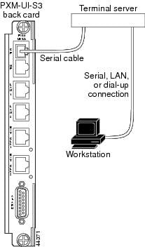Cisco MGX 8800/8900 Hardware Installation Guide, Releases