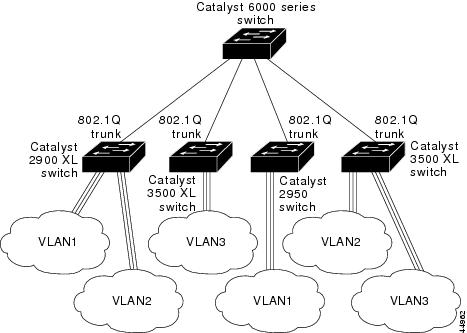 Catalyst 2950 Desktop Switch Software Configuration Guide