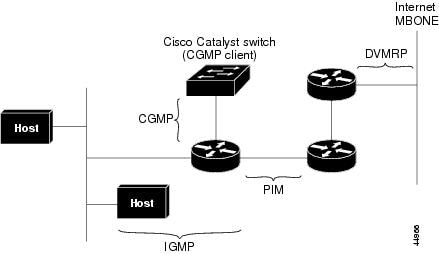 Catalyst 2960-XR Switch IP Multicast Routing Configuration