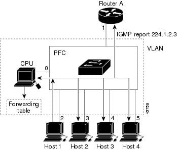 Catalyst 6500 Release 15.0SY Software Configuration Guide