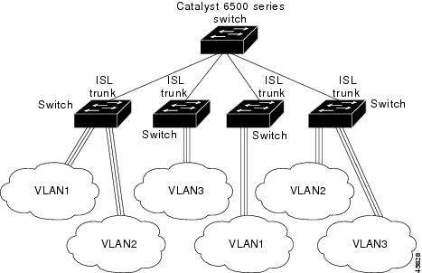 Catalyst 3750-X and 3560-X Switch Software Configuration