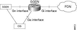 Cisco GGSN Release 6.0 Configuration Guide, Cisco IOS