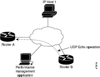 IP SLAs Configuration Guide, Cisco IOS Release 12.4T
