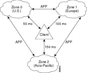 CSS Global Server Load-Balancing Configuration Guide
