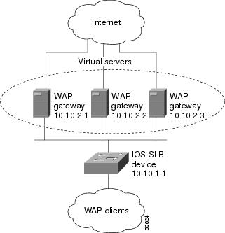 IOS Server Load Balancing Feature in IOS Release 12.2(18
