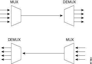 Advantages of multiplexer and demultiplexer