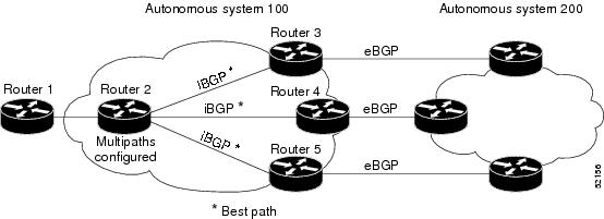 IP Routing: BGP Configuration Guide, Cisco IOS XE Release
