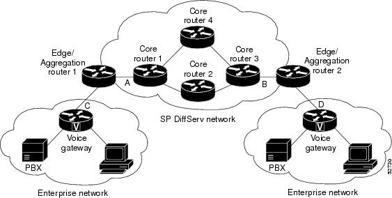 Cisco IOS Quality of Service Solutions Configuration Guide