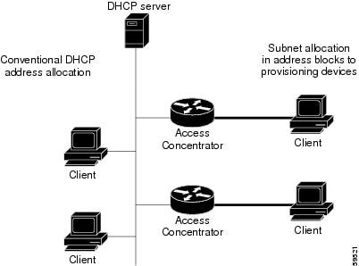 Cisco Prime Network Registrar 8.3 DHCP User Guide