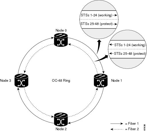Cisco ONS 15454 Engineering Planning Guide, Release 5.0