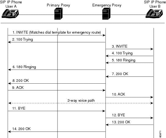 sip call flow diagram deh p3700mp wiring cisco ip administrator guide version 7 5 flows figure b 17 successful from a phone to using emergency proxy
