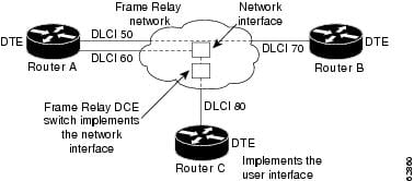 Wide-Area Networking Configuration Guide: Frame Relay