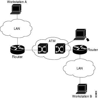 Cisco IOS Wide-Area Networking Configuration Guide