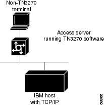 Cisco IOS Terminal Services Configuration Guide, Release