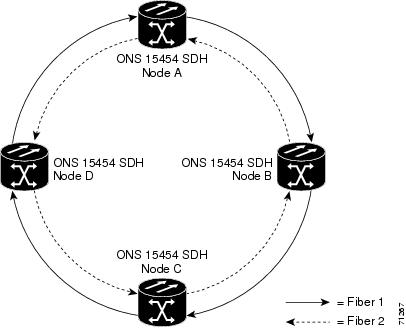 Cisco ONS 15454 SDH Reference Manual, Release 6.0