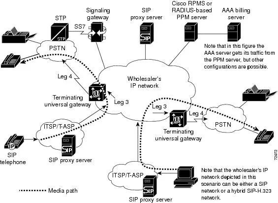 SIP Configuration Guide, Cisco IOS Release 15M&T