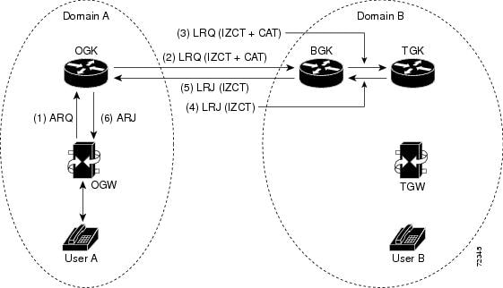 H.323 Configuration Guide, Cisco IOS Release 15M&T