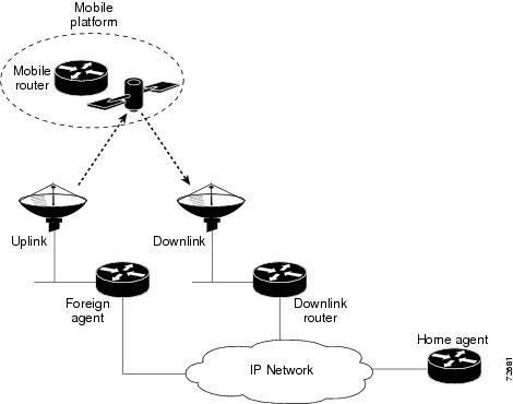 IP Mobility: Mobile Networks Configuration Guide, Cisco