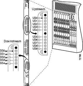 Installing Cisco uBR10-MC5X20S/U/H Cable Interface Line