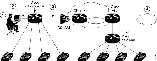 German version of Cisco 826, 827, 828, 831, 836, and 837