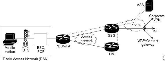 Cisco IOS Service Selection Gateway Configuration Guide