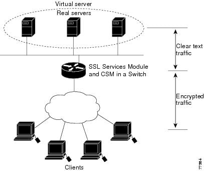 Catalyst 6500 Series SSL Services Module Configuration