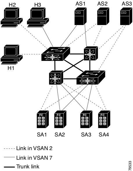 Cisco DCNM SAN Management Configuration Guide, Release 11