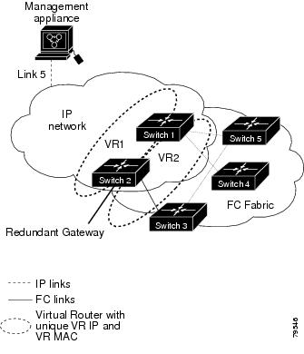 Cisco MDS 9000 Family Fabric Manager Configuration Guide