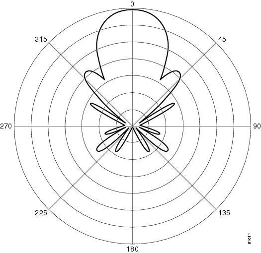Cisco Aironet 13.5-dBi Yagi Mast Mount Antenna (AIR