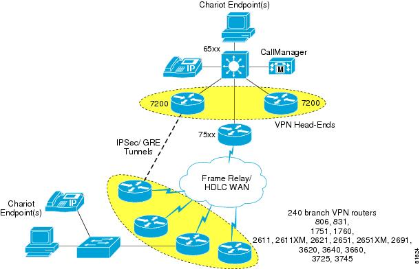 Voice And Video Enabled IPSec VPN V3PN Solution Reference