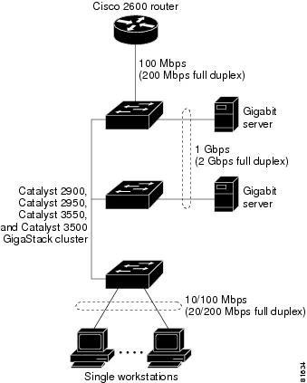 Catalyst 2950 Desktop Switch Software Configuration Guide
