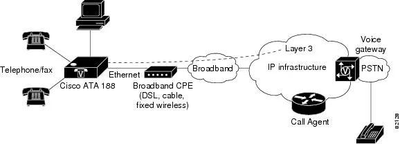 Cisco ATA 186 and Cisco ATA 188 Analog Telephone Adaptor