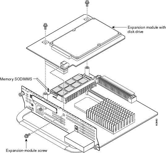 Installing SODIMM Memory Modules in Cisco Network Modules