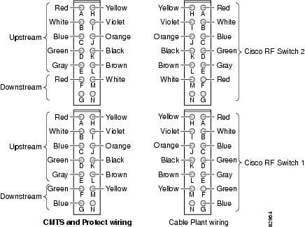 Cabling Cisco uBR 3x10 RF Switches to Cisco uBR10-MC5X20S