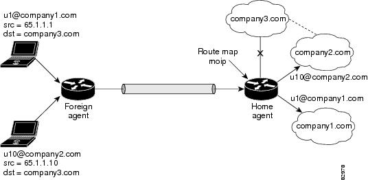 IP Mobility: Mobile IP Configuration Guide, Cisco IOS